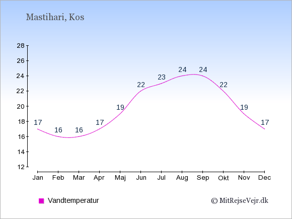 Vandtemperatur i Mastihari Badevandstemperatur: Januar 17. Februar 16. Marts 16. April 17. Maj 19. Juni 22. Juli 23. August 24. September 24. Oktober 22. November 19. December 17.