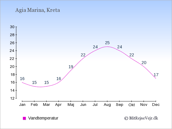 Vandtemperatur i Agia Marina Badevandstemperatur: Januar 16. Februar 15. Marts 15. April 16. Maj 19. Juni 22. Juli 24. August 25. September 24. Oktober 22. November 20. December 17.