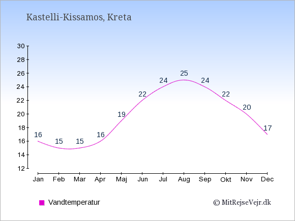Vandtemperatur i Kastelli-Kissamos Badevandstemperatur: Januar 16. Februar 15. Marts 15. April 16. Maj 19. Juni 22. Juli 24. August 25. September 24. Oktober 22. November 20. December 17.