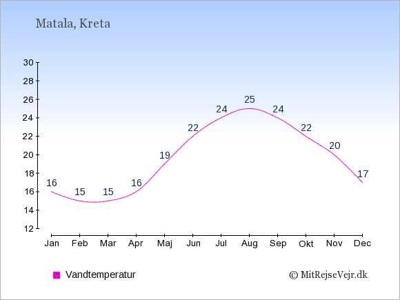 Vandtemperatur i  Matala. Badevandstemperatur: Januar:16. Februar:15. Marts:15. April:16. Maj:19. Juni:22. Juli:24. August:25. September:24. Oktober:22. November:20. December:17.
