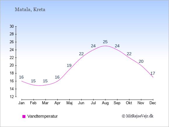 Vandtemperatur i Matala Badevandstemperatur: Januar 16. Februar 15. Marts 15. April 16. Maj 19. Juni 22. Juli 24. August 25. September 24. Oktober 22. November 20. December 17.