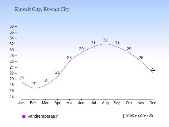Vandtemperatur i Kuwait Badevandstemperatur: Januar 19. Februar 17. Marts 18. April 21. Maj 26. Juni 29. Juli 31. August 32. September 31. Oktober 29. November 26. December 22.