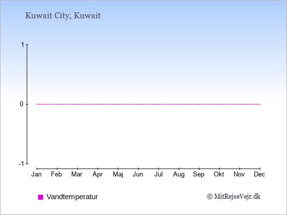 Vandtemperatur i  Kuwait. Badevandstemperatur.