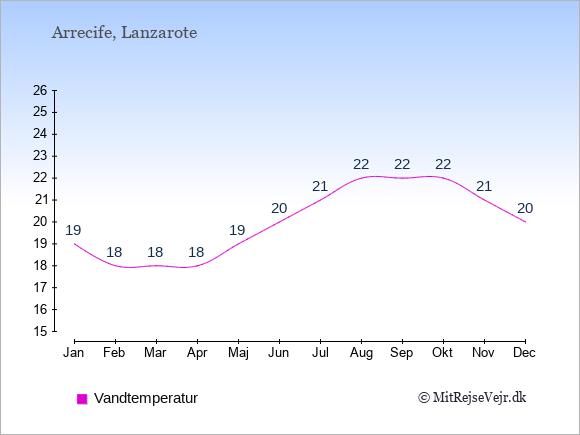 Vandtemperatur i  Arrecife. Badevandstemperatur: Januar:19. Februar:18. Marts:18. April:18. Maj:19. Juni:20. Juli:21. August:22. September:22. Oktober:22. November:21. December:20.