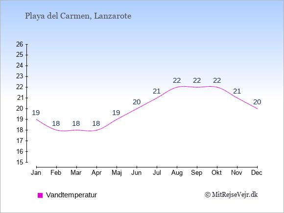 Vandtemperatur i  Playa del Carmen. Badevandstemperatur: Januar:19. Februar:18. Marts:18. April:18. Maj:19. Juni:20. Juli:21. August:22. September:22. Oktober:22. November:21. December:20.