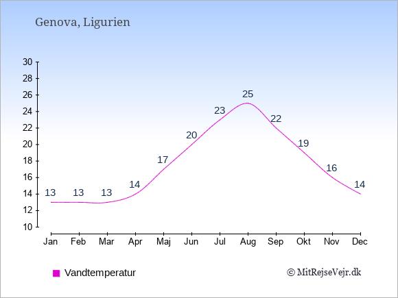 Vandtemperatur i Genova Badevandstemperatur: Januar 13. Februar 13. Marts 13. April 14. Maj 17. Juni 20. Juli 23. August 25. September 22. Oktober 19. November 16. December 14.
