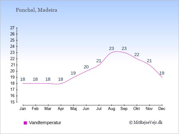 Vandtemperatur i Funchal Badevandstemperatur: Januar 18. Februar 18. Marts 18. April 18. Maj 19. Juni 20. Juli 21. August 23. September 23. Oktober 22. November 21. December 19.