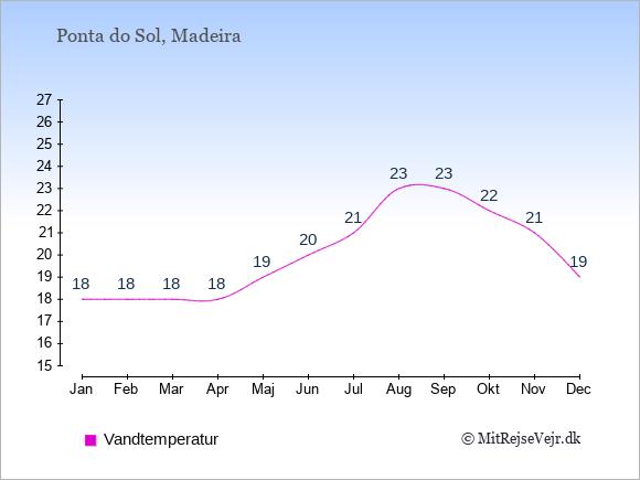 Vandtemperatur i  Ponta do Sol. Badevandstemperatur: Januar:18. Februar:18. Marts:18. April:18. Maj:19. Juni:20. Juli:21. August:23. September:23. Oktober:22. November:21. December:19.