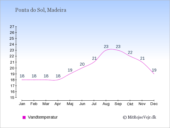 Vandtemperatur i Ponta do Sol Badevandstemperatur: Januar 18. Februar 18. Marts 18. April 18. Maj 19. Juni 20. Juli 21. August 23. September 23. Oktober 22. November 21. December 19.