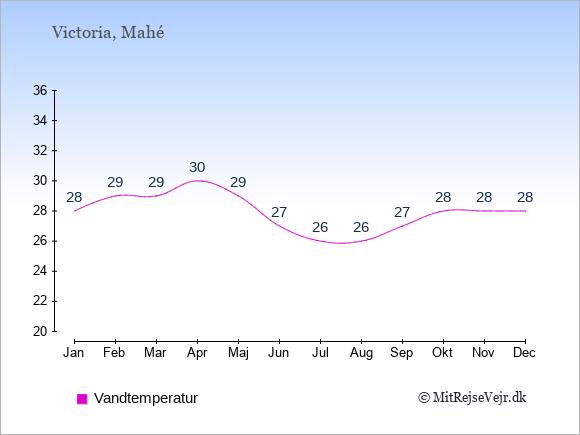 Vandtemperatur på Seychellerne Badevandstemperatur: Januar 28. Februar 29. Marts 29. April 30. Maj 29. Juni 27. Juli 26. August 26. September 27. Oktober 28. November 28. December 28.