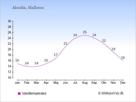 Vandtemperatur i  Alcudia. Badevandstemperatur: Januar:15. Februar:14. Marts:14. April:15. Maj:17. Juni:21. Juli:24. August:25. September:24. Oktober:22. November:19. December:16.