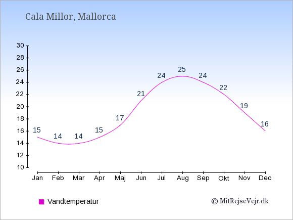 Vandtemperatur i  Cala Millor. Badevandstemperatur: Januar:15. Februar:14. Marts:14. April:15. Maj:17. Juni:21. Juli:24. August:25. September:24. Oktober:22. November:19. December:16.