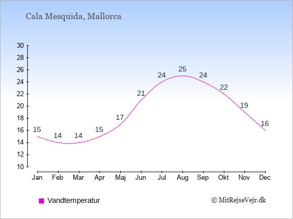 Vandtemperatur i Cala Mesquida Badevandstemperatur: Januar 15. Februar 14. Marts 14. April 15. Maj 17. Juni 21. Juli 24. August 25. September 24. Oktober 22. November 19. December 16.