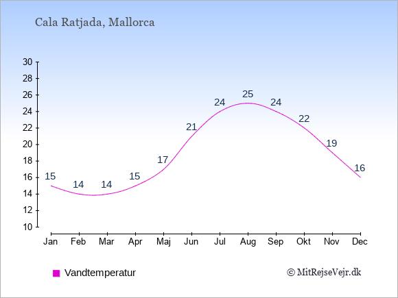 Vandtemperatur i Cala Ratjada Badevandstemperatur: Januar 15. Februar 14. Marts 14. April 15. Maj 17. Juni 21. Juli 24. August 25. September 24. Oktober 22. November 19. December 16.