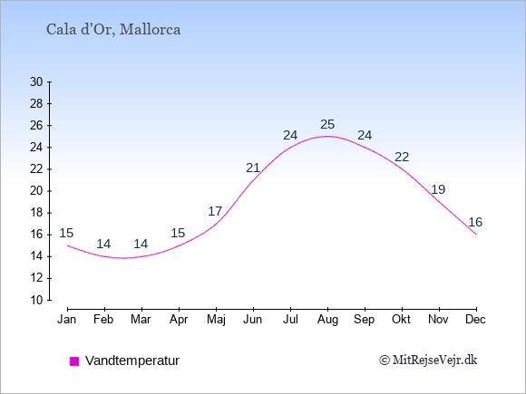 Vandtemperatur i Cala d'Or Badevandstemperatur: Januar 15. Februar 14. Marts 14. April 15. Maj 17. Juni 21. Juli 24. August 25. September 24. Oktober 22. November 19. December 16.