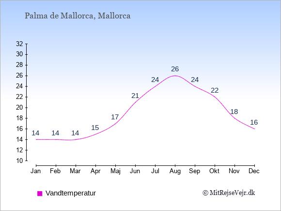 Vandtemperatur i  Palma de Mallorca. Badevandstemperatur: Januar:14. Februar:14. Marts:14. April:15. Maj:17. Juni:21. Juli:24. August:26. September:24. Oktober:22. November:18. December:16.