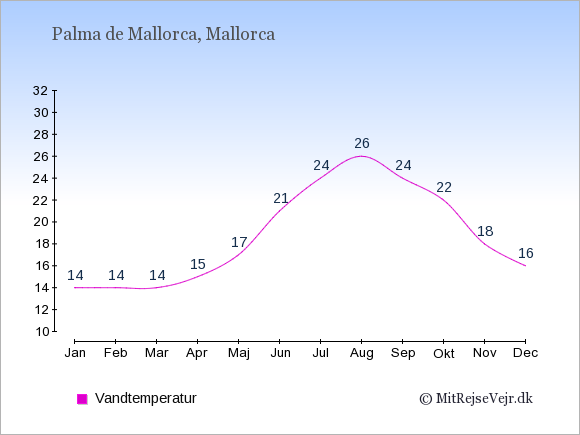 Vandtemperatur i Palma de Mallorca Badevandstemperatur: Januar 14. Februar 14. Marts 14. April 15. Maj 17. Juni 21. Juli 24. August 26. September 24. Oktober 22. November 18. December 16.