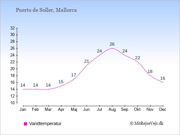 Vandtemperatur i  Puerto de Soller. Badevandstemperatur: Januar:14. Februar:14. Marts:14. April:15. Maj:17. Juni:21. Juli:24. August:26. September:24. Oktober:22. November:18. December:16.