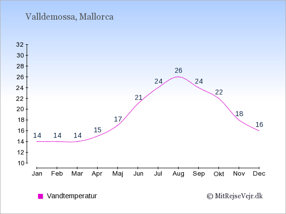 Vandtemperatur i  Valldemossa. Badevandstemperatur: Januar:14. Februar:14. Marts:14. April:15. Maj:17. Juni:21. Juli:24. August:26. September:24. Oktober:22. November:18. December:16.