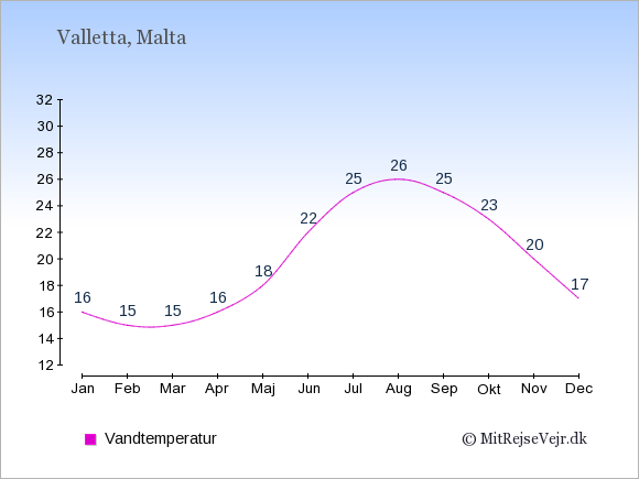 Vandtemperatur på Malta Badevandstemperatur: Januar 16. Februar 15. Marts 15. April 16. Maj 18. Juni 22. Juli 25. August 26. September 25. Oktober 23. November 20. December 17.
