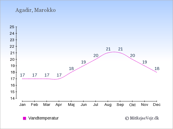 Vandtemperatur i  Agadir. Badevandstemperatur: Januar:17. Februar:17. Marts:17. April:17. Maj:18. Juni:19. Juli:20. August:21. September:21. Oktober:20. November:19. December:18.