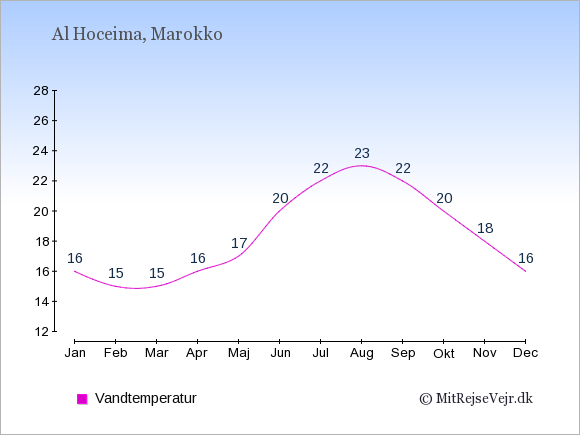 Vandtemperatur i  Al Hoceima. Badevandstemperatur: Januar:16. Februar:15. Marts:15. April:16. Maj:17. Juni:20. Juli:22. August:23. September:22. Oktober:20. November:18. December:16.