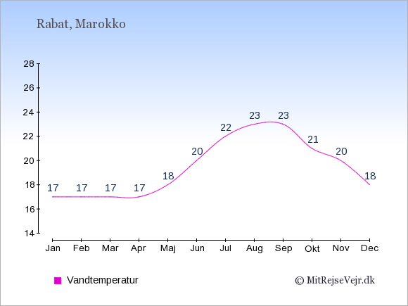 Vandtemperatur i Marokko Badevandstemperatur: Januar 17. Februar 17. Marts 17. April 17. Maj 18. Juni 20. Juli 22. August 23. September 23. Oktober 21. November 20. December 18.