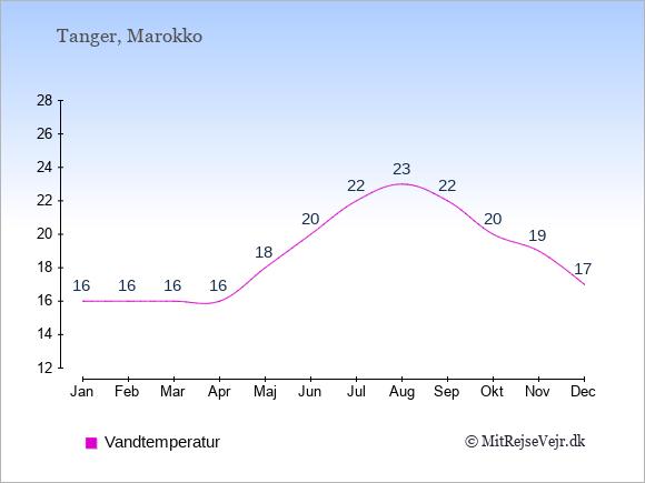 Vandtemperatur i  Tanger. Badevandstemperatur: Januar:16. Februar:16. Marts:16. April:16. Maj:18. Juni:20. Juli:22. August:23. September:22. Oktober:20. November:19. December:17.
