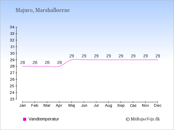 Vandtemperatur på Marshalløerne Badevandstemperatur: Januar 28. Februar 28. Marts 28. April 28. Maj 29. Juni 29. Juli 29. August 29. September 29. Oktober 29. November 29. December 29.
