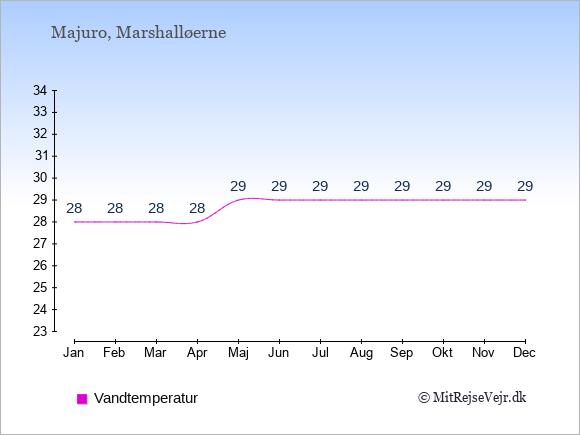 Vandtemperatur i Majuro Badevandstemperatur: Januar 28. Februar 28. Marts 28. April 28. Maj 29. Juni 29. Juli 29. August 29. September 29. Oktober 29. November 29. December 29.