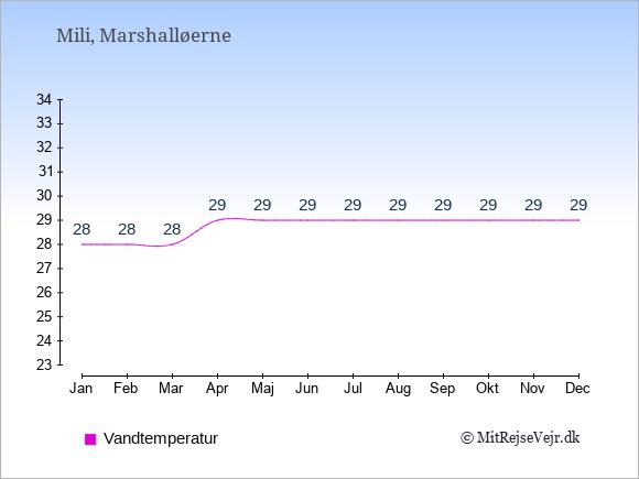 Vandtemperatur på Mili Badevandstemperatur: Januar 28. Februar 28. Marts 28. April 29. Maj 29. Juni 29. Juli 29. August 29. September 29. Oktober 29. November 29. December 29.