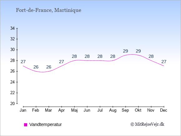 Vandtemperatur i  Fort-de-France. Badevandstemperatur: Januar:27. Februar:26. Marts:26. April:27. Maj:28. Juni:28. Juli:28. August:28. September:29. Oktober:29. November:28. December:27.