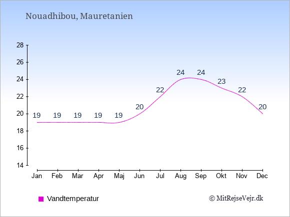 Vandtemperatur i  Nouadhibou. Badevandstemperatur: Januar:19. Februar:19. Marts:19. April:19. Maj:19. Juni:20. Juli:22. August:24. September:24. Oktober:23. November:22. December:20.
