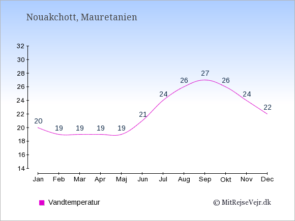 Vandtemperatur i Mauretanien Badevandstemperatur: Januar 20. Februar 19. Marts 19. April 19. Maj 19. Juni 21. Juli 24. August 26. September 27. Oktober 26. November 24. December 22.