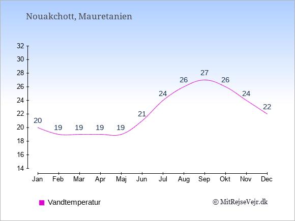 Vandtemperatur  i  Mauretanien. Badevandstemperatur.