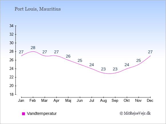 Vandtemperatur på  Mauritius. Badevandstemperatur.
