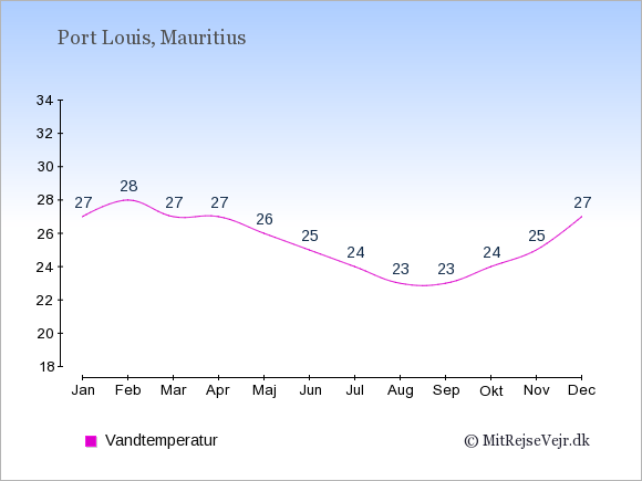 Vandtemperatur på Mauritius Badevandstemperatur: Januar 27. Februar 28. Marts 27. April 27. Maj 26. Juni 25. Juli 24. August 23. September 23. Oktober 24. November 25. December 27.
