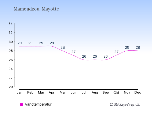 Vandtemperatur på Mayotte Badevandstemperatur: Januar 29. Februar 29. Marts 29. April 29. Maj 28. Juni 27. Juli 26. August 26. September 26. Oktober 27. November 28. December 28.