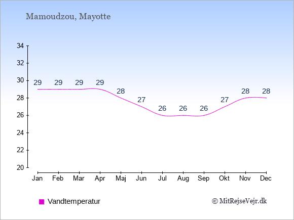 Vandtemperatur i Mamoudzou Badevandstemperatur: Januar 29. Februar 29. Marts 29. April 29. Maj 28. Juni 27. Juli 26. August 26. September 26. Oktober 27. November 28. December 28.