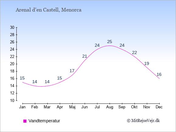 Vandtemperatur i  Arenal d'en Castell. Badevandstemperatur: Januar:15. Februar:14. Marts:14. April:15. Maj:17. Juni:21. Juli:24. August:25. September:24. Oktober:22. November:19. December:16.