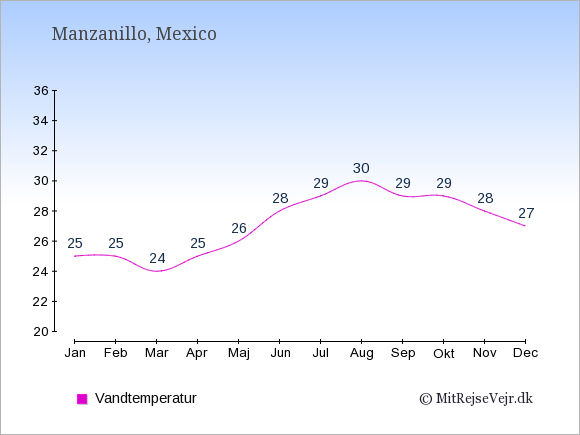 Vandtemperatur i Manzanillo Badevandstemperatur: Januar 25. Februar 25. Marts 24. April 25. Maj 26. Juni 28. Juli 29. August 30. September 29. Oktober 29. November 28. December 27.