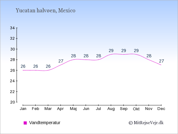 Vandtemperatur på Yucatan halvøen Badevandstemperatur: Januar 26. Februar 26. Marts 26. April 27. Maj 28. Juni 28. Juli 28. August 29. September 29. Oktober 29. November 28. December 27.