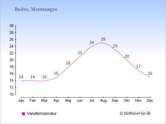 Vandtemperatur i Budva Badevandstemperatur: Januar 14. Februar 14. Marts 14. April 15. Maj 18. Juni 21. Juli 24. August 25. September 23. Oktober 20. November 17. December 15.