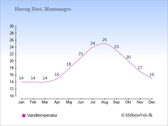 Vandtemperatur i Herceg Novi Badevandstemperatur: Januar 14. Februar 14. Marts 14. April 15. Maj 18. Juni 21. Juli 24. August 25. September 23. Oktober 20. November 17. December 15.