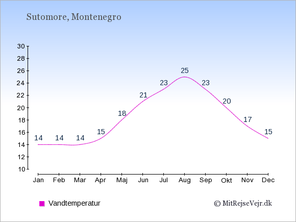 Vandtemperatur i Sutomore Badevandstemperatur: Januar 14. Februar 14. Marts 14. April 15. Maj 18. Juni 21. Juli 23. August 25. September 23. Oktober 20. November 17. December 15.