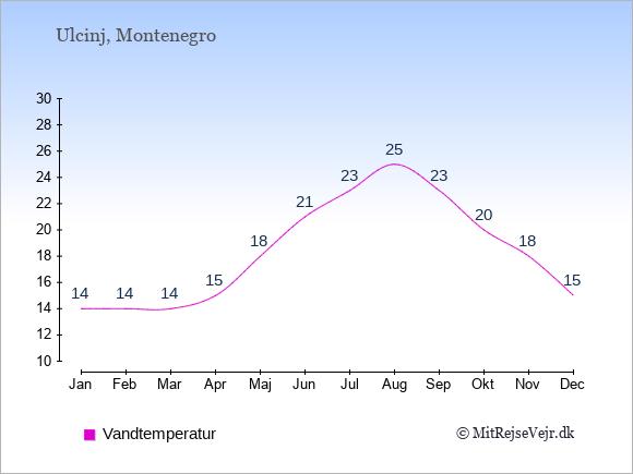 Vandtemperatur i Ulcinj Badevandstemperatur: Januar 14. Februar 14. Marts 14. April 15. Maj 18. Juni 21. Juli 23. August 25. September 23. Oktober 20. November 18. December 15.