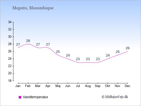Vandtemperatur i Mozambique Badevandstemperatur: Januar 27. Februar 28. Marts 27. April 27. Maj 25. Juni 24. Juli 23. August 23. September 23. Oktober 24. November 25. December 26.