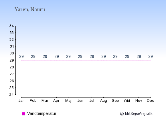 Vandtemperatur på Nauru Badevandstemperatur: Januar 29. Februar 29. Marts 29. April 29. Maj 29. Juni 29. Juli 29. August 29. September 29. Oktober 29. November 29. December 29.
