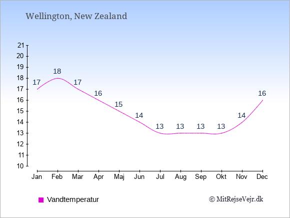 Vandtemperatur i  Wellington. Badevandstemperatur: Januar:17. Februar:18. Marts:17. April:16. Maj:15. Juni:14. Juli:13. August:13. September:13. Oktober:13. November:14. December:16.