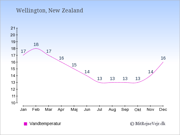Vandtemperatur i New Zealand Badevandstemperatur: Januar 17. Februar 18. Marts 17. April 16. Maj 15. Juni 14. Juli 13. August 13. September 13. Oktober 13. November 14. December 16.